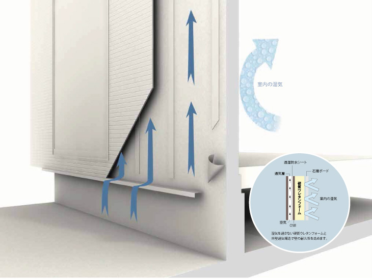 耐久性を損なう原因の多くは壁の中に発生する結露