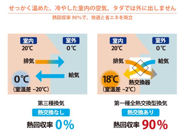 熱交換型24時間換気システム