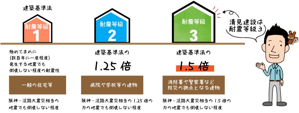 注文住宅 耐震等級