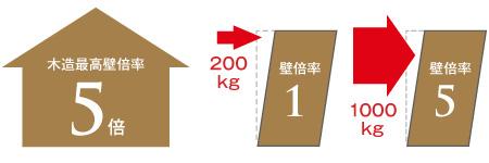 国土交通大臣認定 木造最高壁倍率 5倍パネル